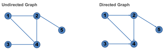 Directed vs Undirected Graph