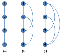Transitive Closure of a Graph